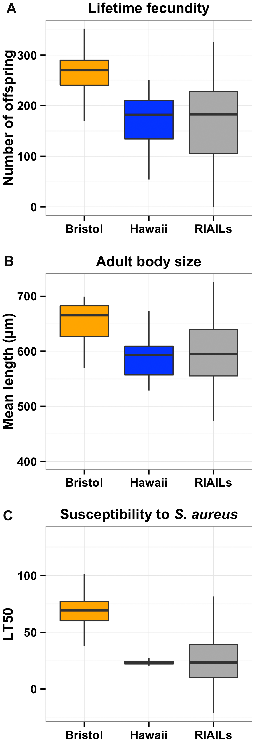 Phenotypic distributions of three quantitative traits for the Bristol and Hawaii parents along with the RIAILs.