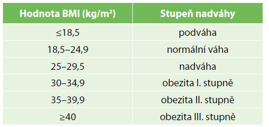 Klasifikace obezity dle BMI<br>