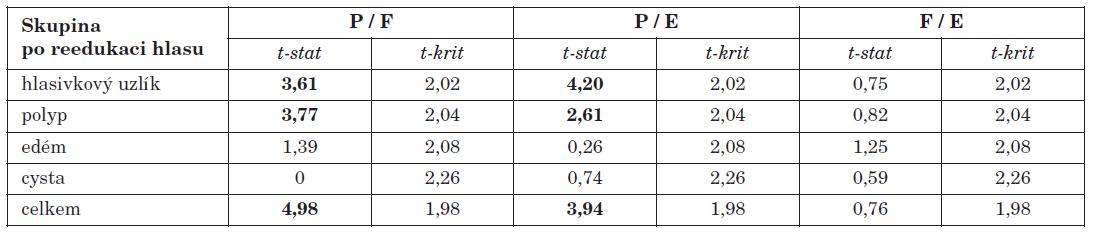 Hodnoty dvouvýběrového párového t-testu při vzájemném porovnávání jednotlivých částí dotazníku u operovaných pacientů s reedukací hlasu.