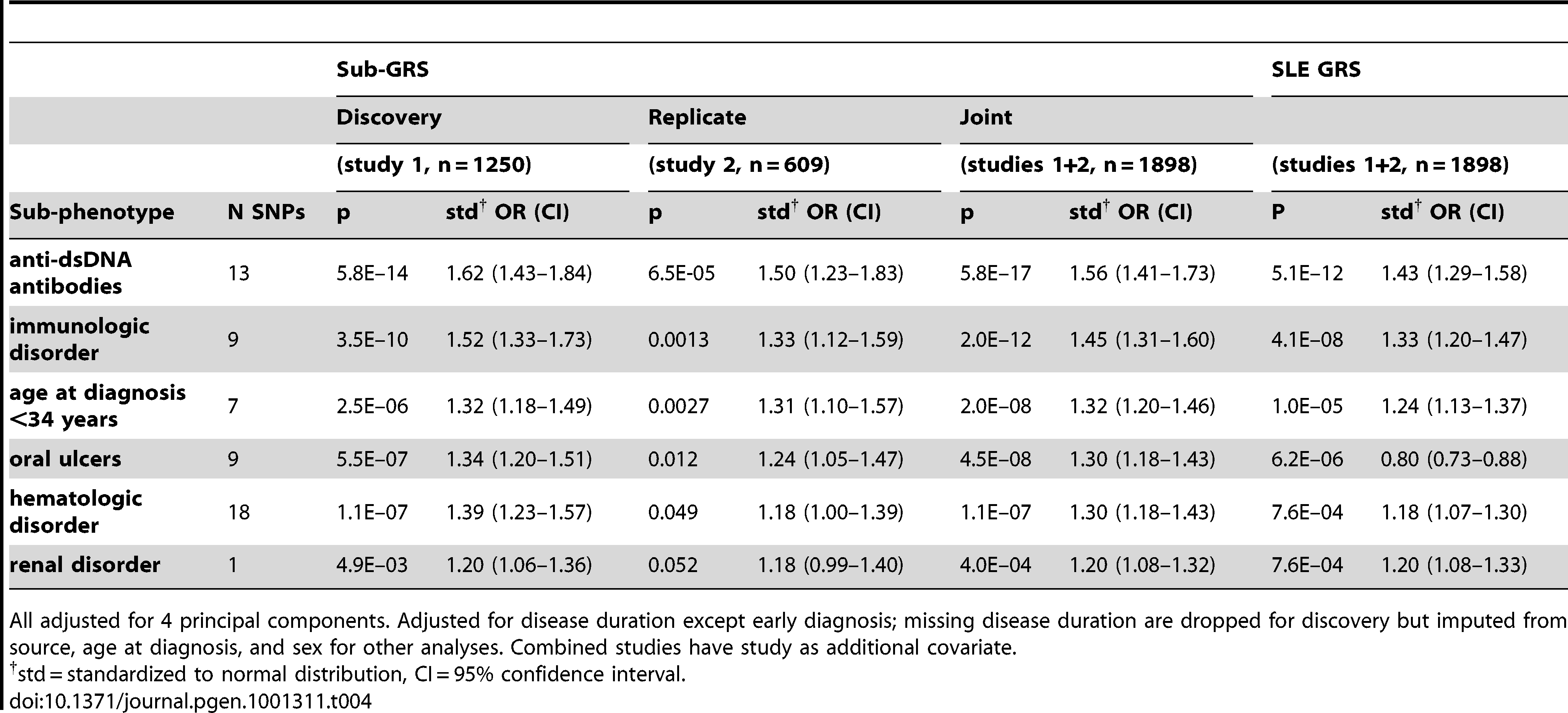 Logistic regression results for sub-GRS and SLE GRS, for subphenotypes with sub-GRS p<0.1 in replication set (study 2).