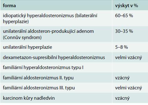 Klasifikace primárního hyperaldosteronizmu