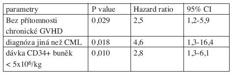 Negativní prognostické faktory pro celkové přežití: multivariantní analýza.