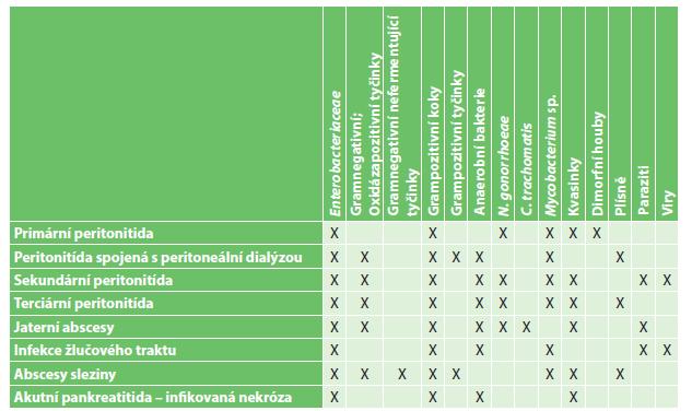 Zastoupení mikroorganismů u nitrobřišních infekcí Tab. 1: Representation of microorganisms in intra-abdominal infections