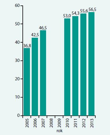 Podíl léčených diabetiků jakýmkoliv hypolipidemikem ze všech registrovaných pacientů u VZP léčených jakýmkoliv antidiabetikem (tj. bez rozdílu typu diabetu). Upraveno podle [21,22]