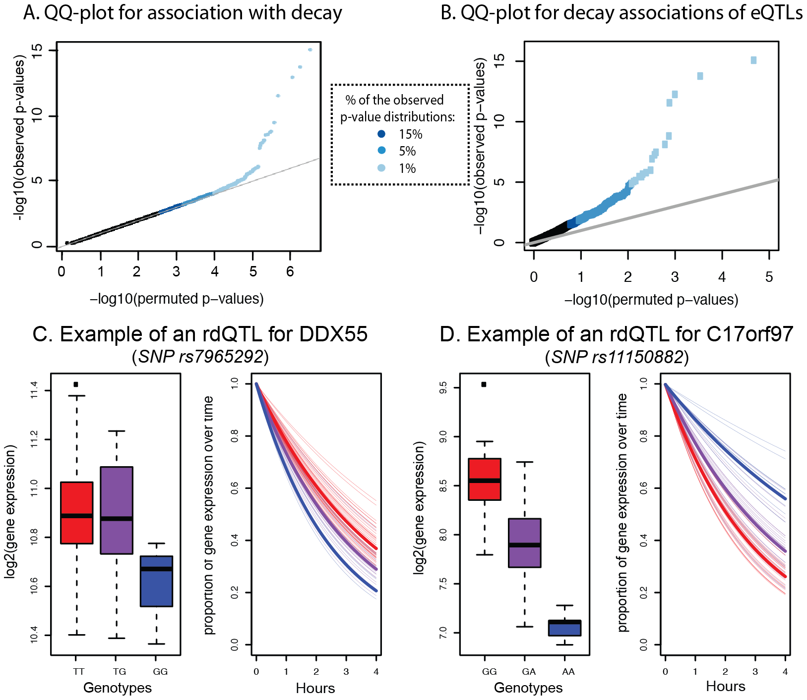 Genome-wide identification of rdQTLs and representative examples.