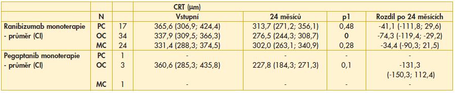 Tab. 4a. Srovnání CRT po 24 měsících podle typu CNV
