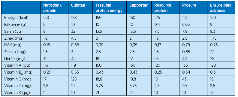 Přehled nutričních doplňků vhodných pro hojení ran a obsah vybraných živin (ve 100 ml) – převzato z příbalových informací, SUKL