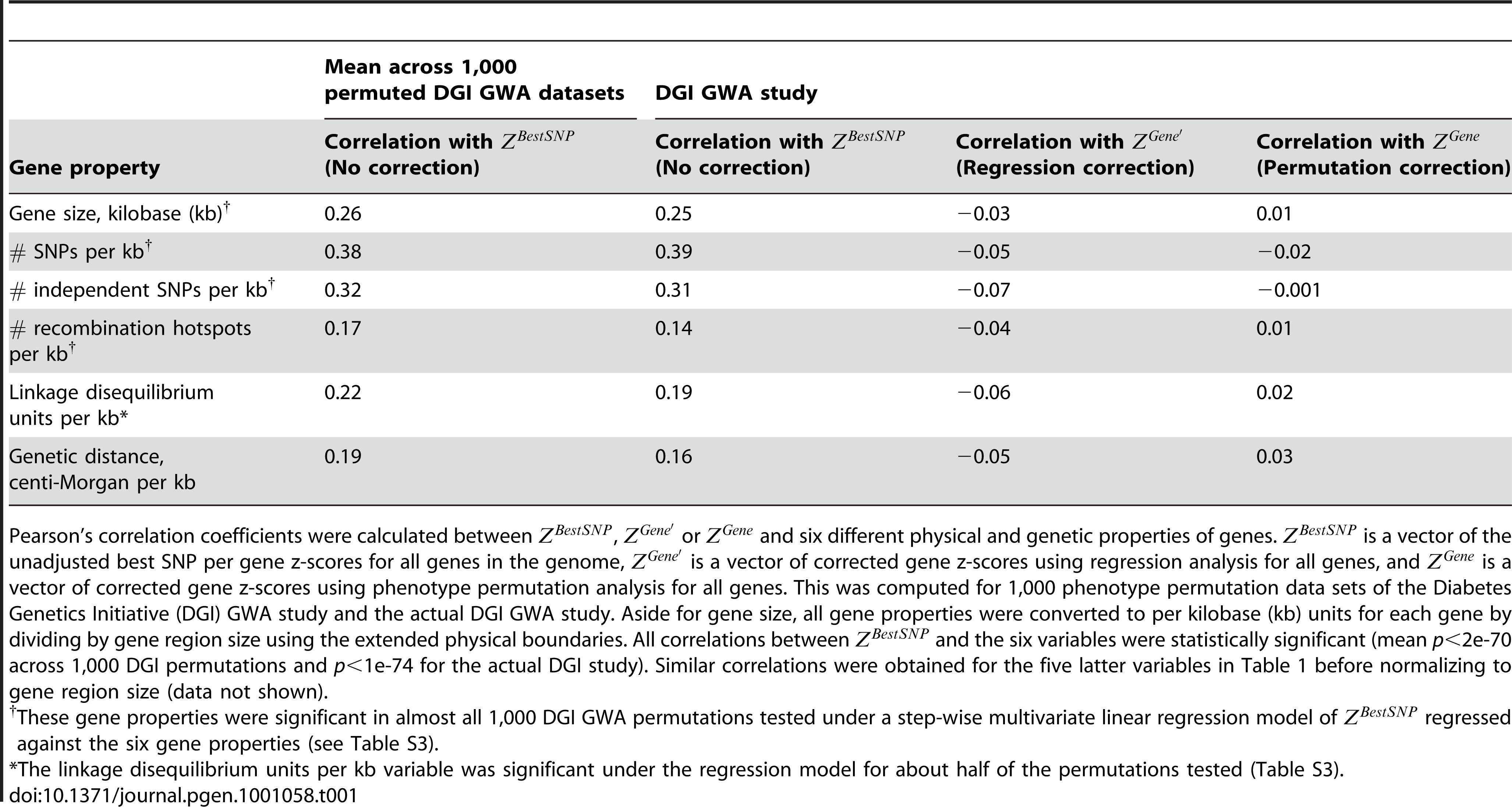 Correlation between type 2 diabetes gene association scores and potential gene score confounders.