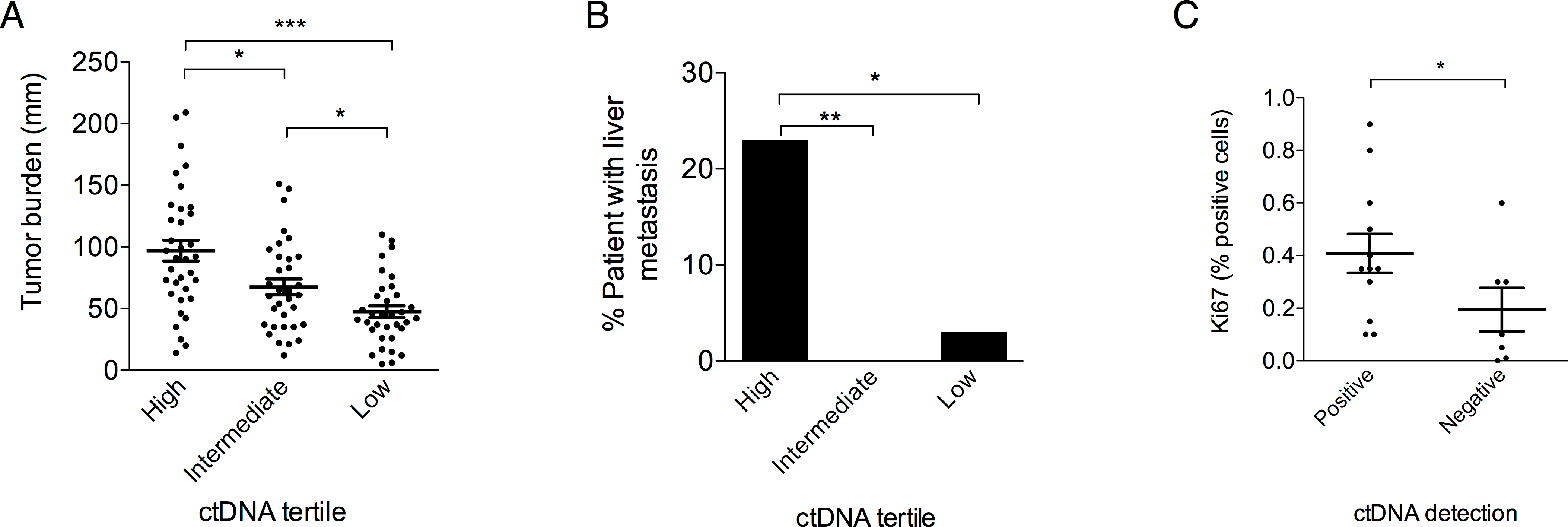 Clinical characteristics associated with ctDNA concentration.
