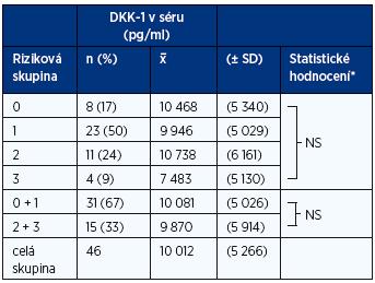 Vztah hladin DKK-1 k rizikovým skupinám MGNV 0–3 (19)