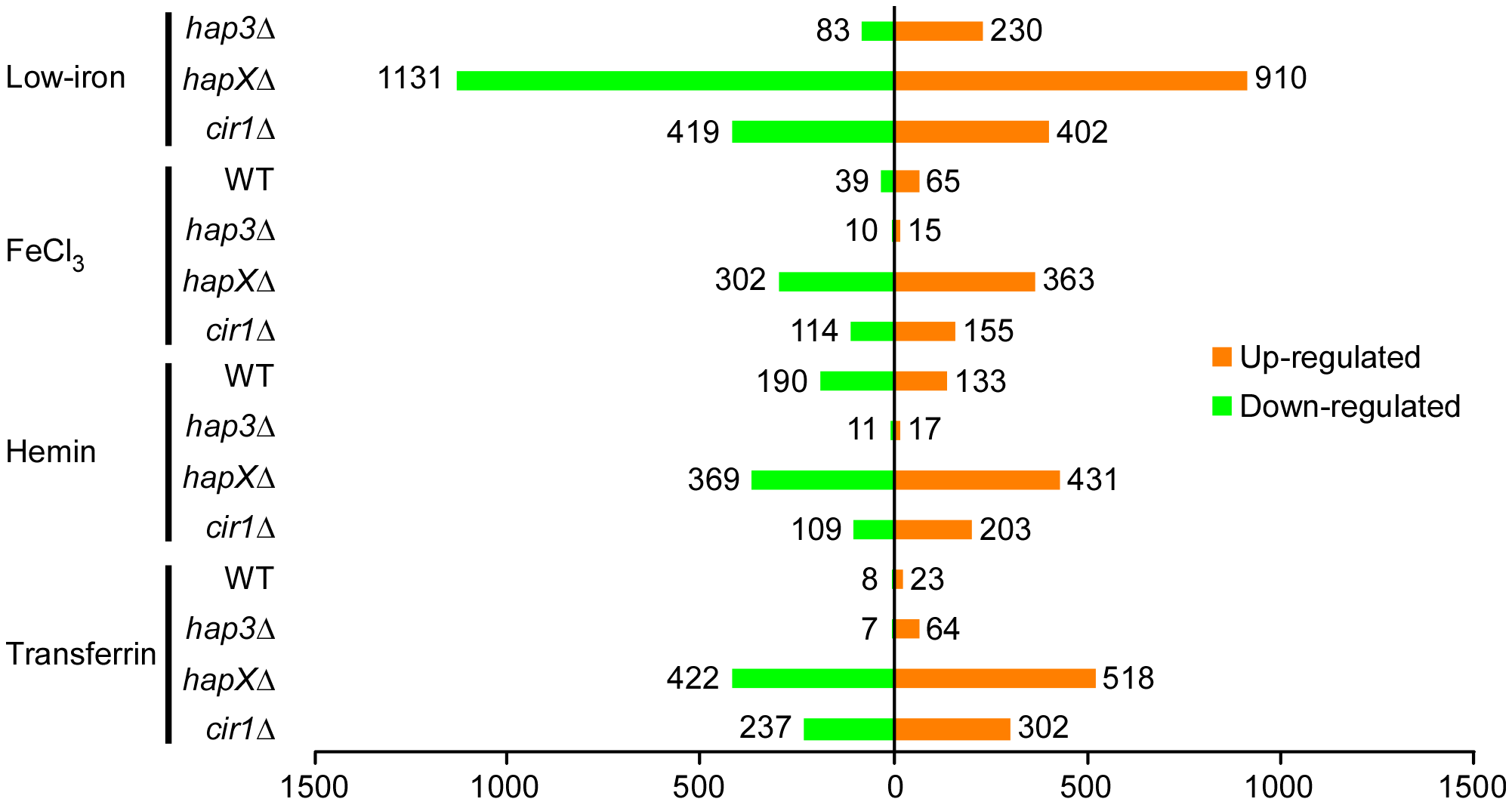 Overview of differentially-regulated genes in response to different iron sources.