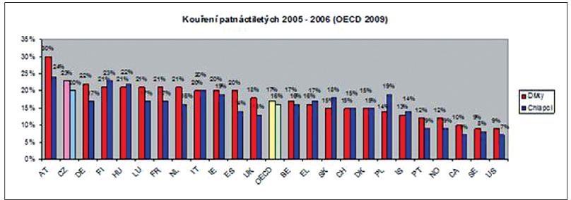 Kouření patnáctiletých Zdroj: Health at a Glance 2009: OECD Indicators, OECD 2009