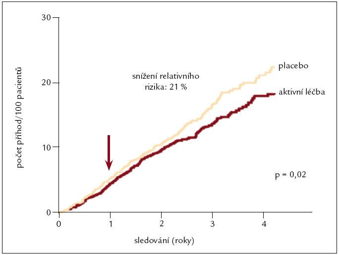 Ovlivnění celkové mortality – studie HYVET.