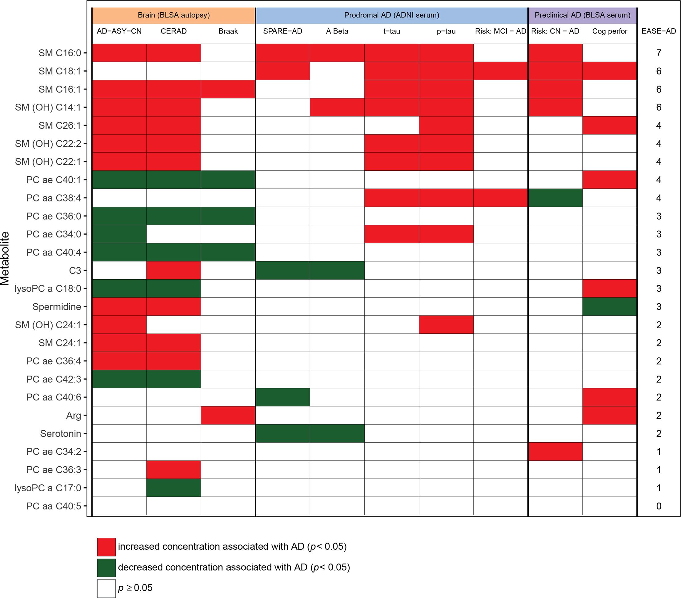 Heat map summarizing associations between metabolites and AD endophenotypes.