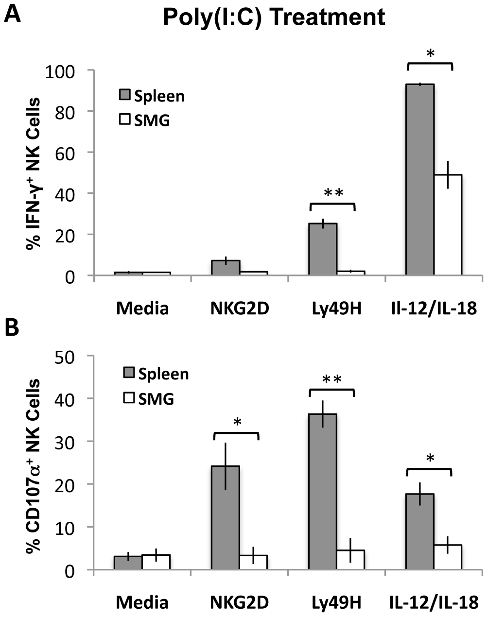Poly(I∶C) primed SMG NK cells have impaired IFN-γ and degranulation compared with splenic NK cells.