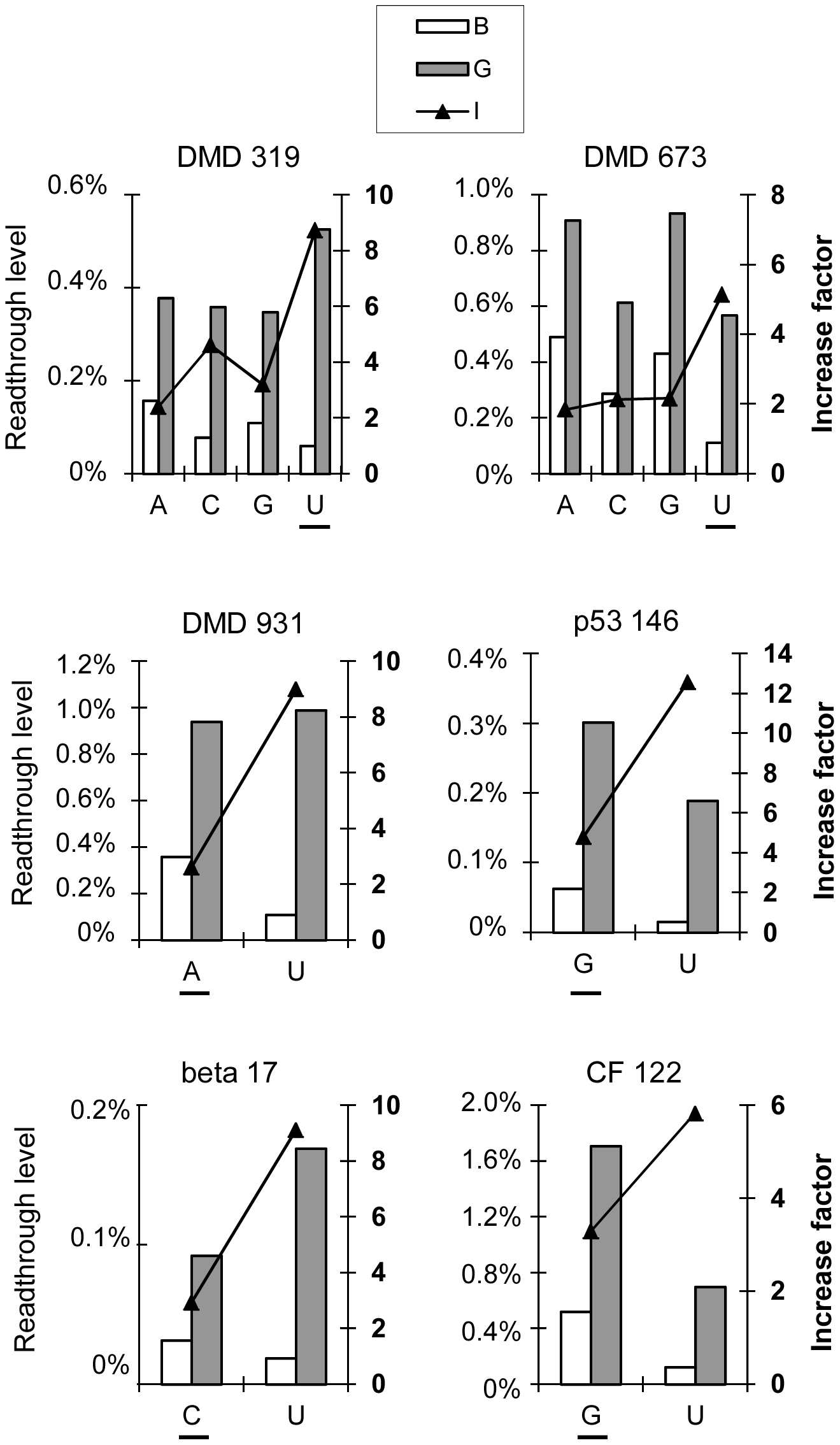 Effect of the nucleotide upstream from the stop codon (−1) on readthrough levels and response to gentamicin.