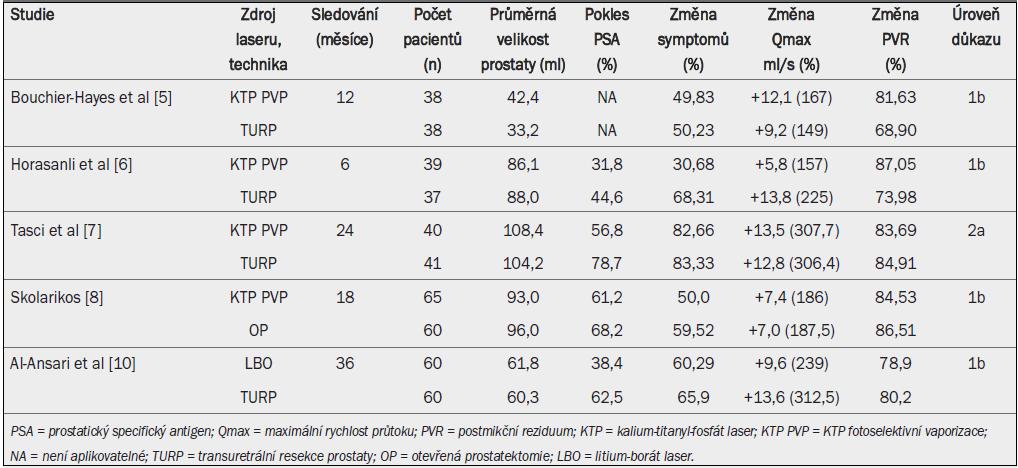 Fotoselektivní vaporizace prostaty pomocí kalium-titanyl-fosfát laseru nebo litium-borát laseru: zlepšení urodynamických parametrů, symptom skóre a pokles PSA (prostatického specifického antigenu).
