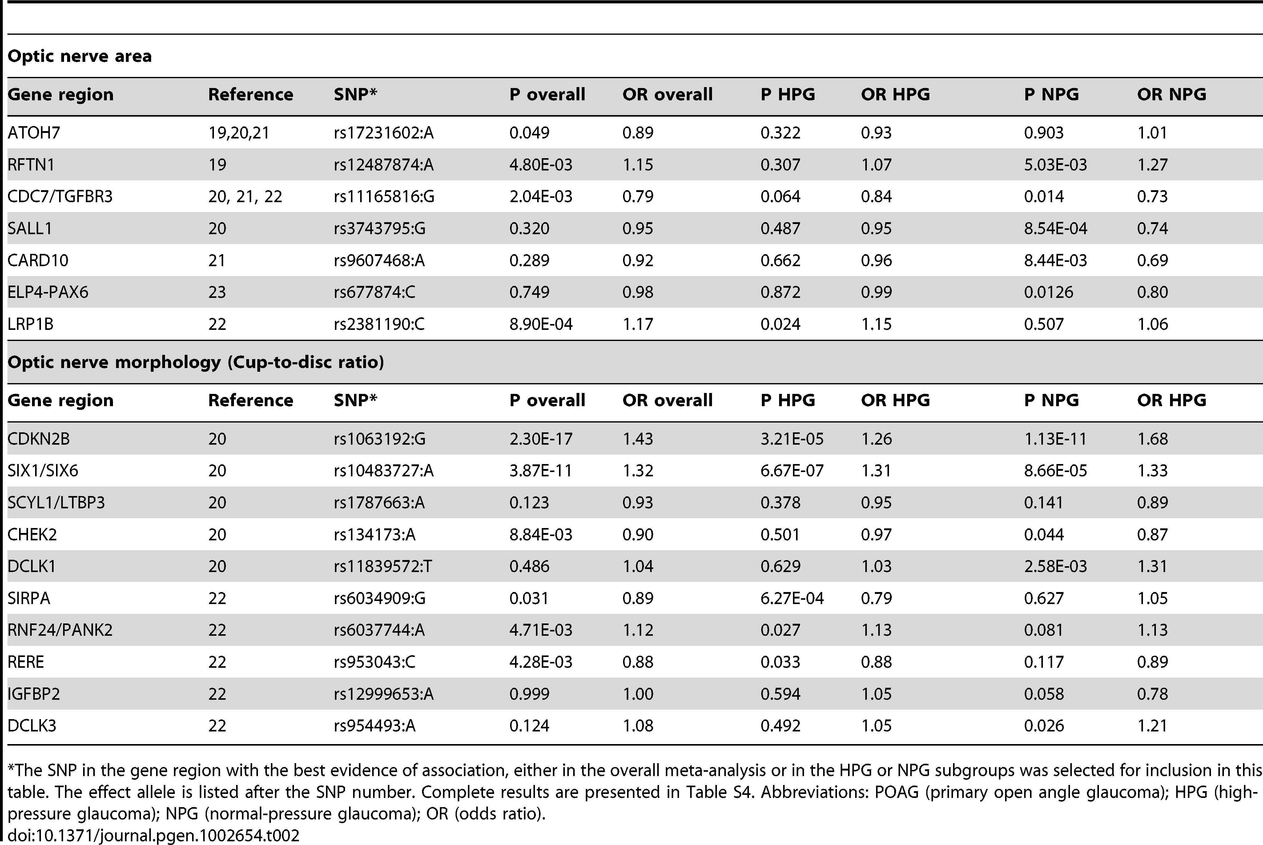 Glaucoma association results for SNPs in gene regions associated with quantitative optic nerve parameters optic nerve area and cup-to-disc ratio (CDR).