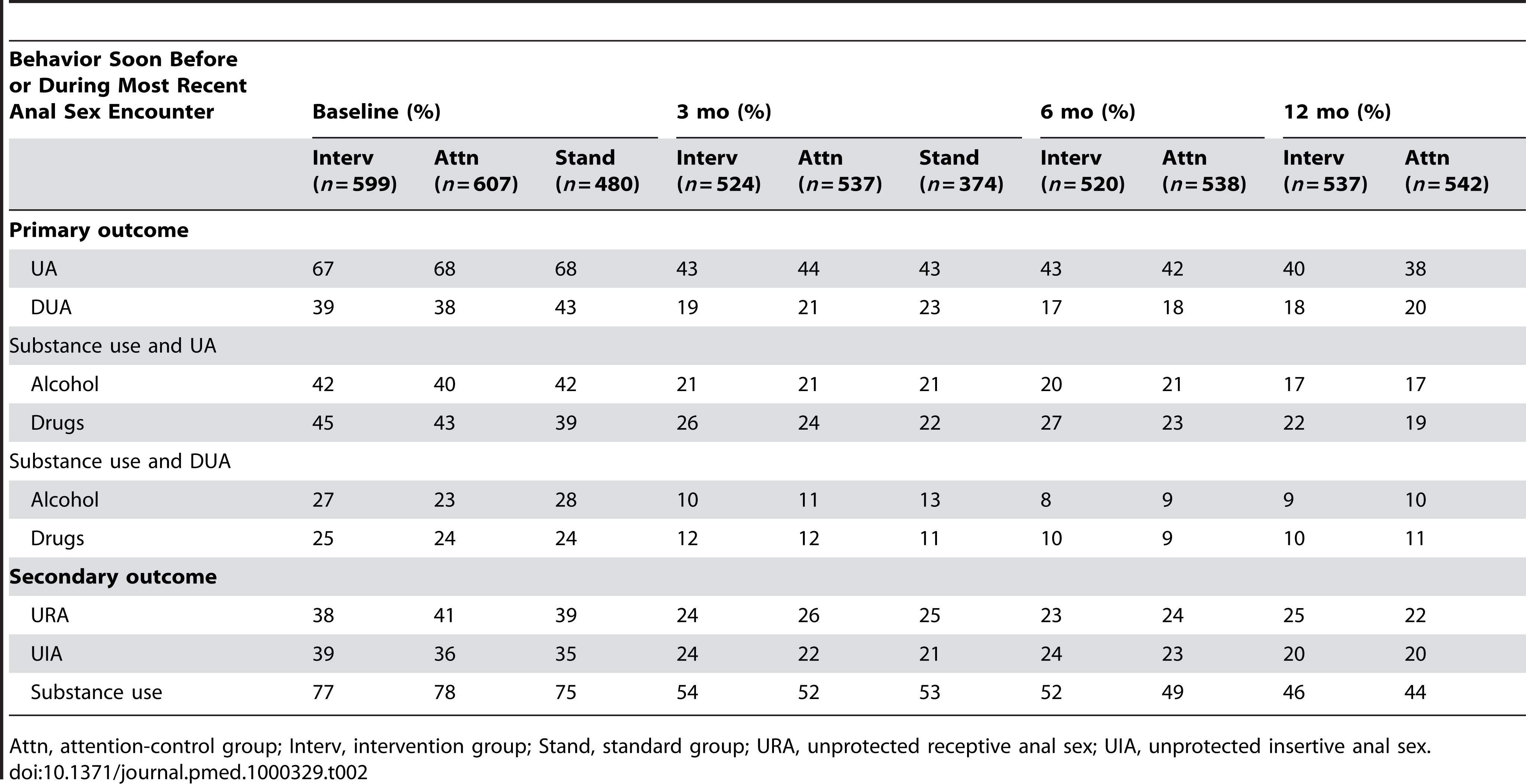 Project MIX primary and secondary outcome behaviors, by group at assessment wave, 2004–2008.
