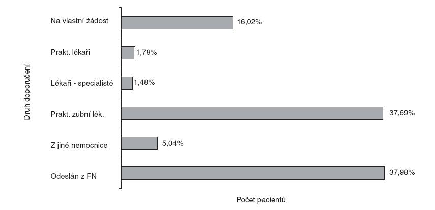 Počet odeslaných pacientů v závislosti na druhu doporučení – celkový soubor.