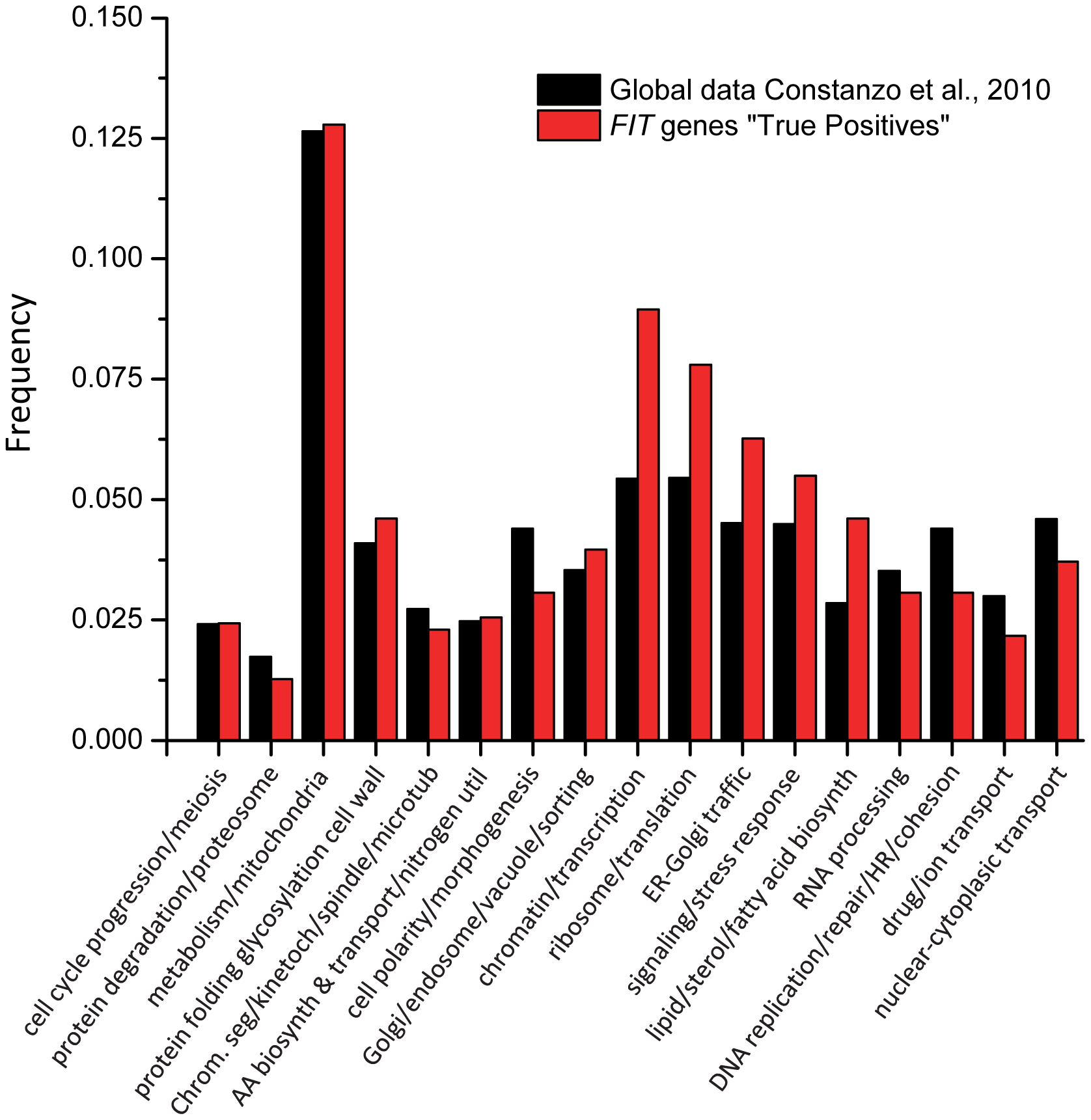Enrichment of GO bioprocess terms among genes that have genetic interactions with <i>SCS3</i> and/or <i>YFT2</i>.