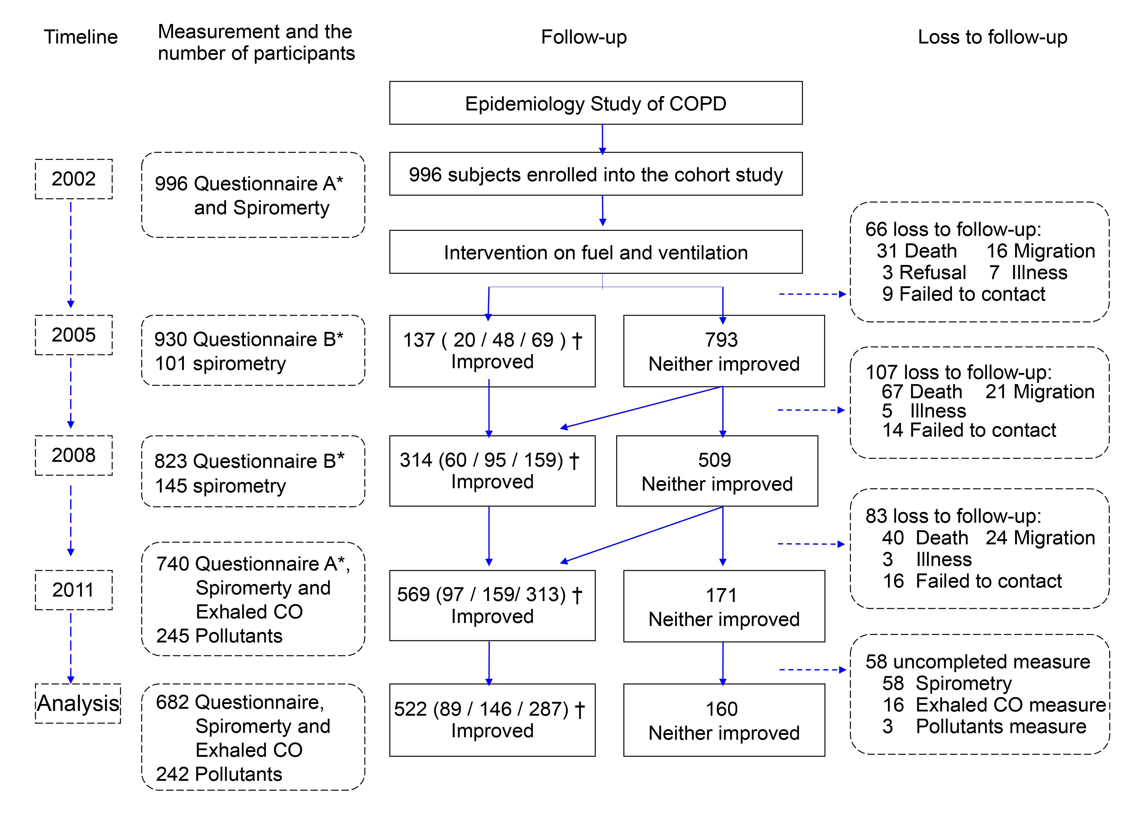Study cohort flow chart.