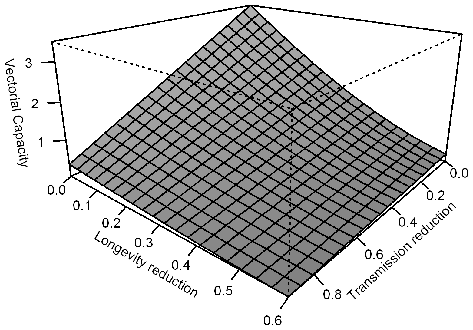 Model of possible effects of <i>w</i>MelPop on malaria vectorial capacity.