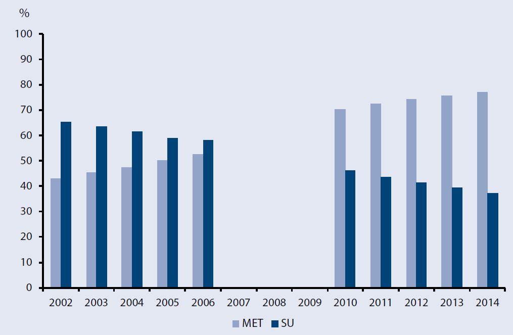 Prevalence preskripce metforminu (MET) a sulfonylurey (SU) v České republice v letech 2002–2006 a 2010–2014 vyjádřená v procentech ze všech osob, které měly předepsanou jakoukoliv antidiabetickou medikaci v daném roce