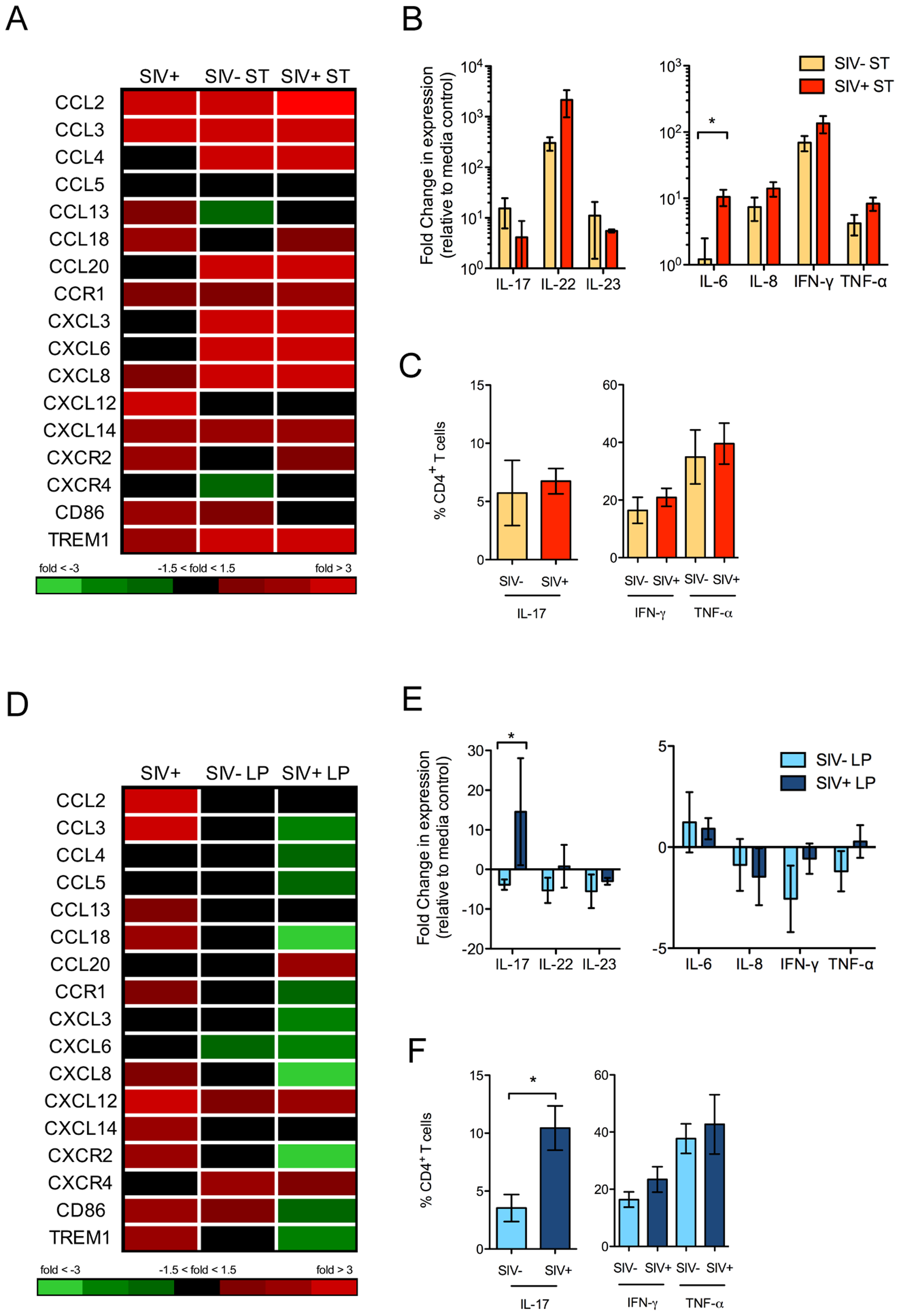 Distinct gut mucosal immune responses to pathogenic and commensal bacteria during early SIV infection.