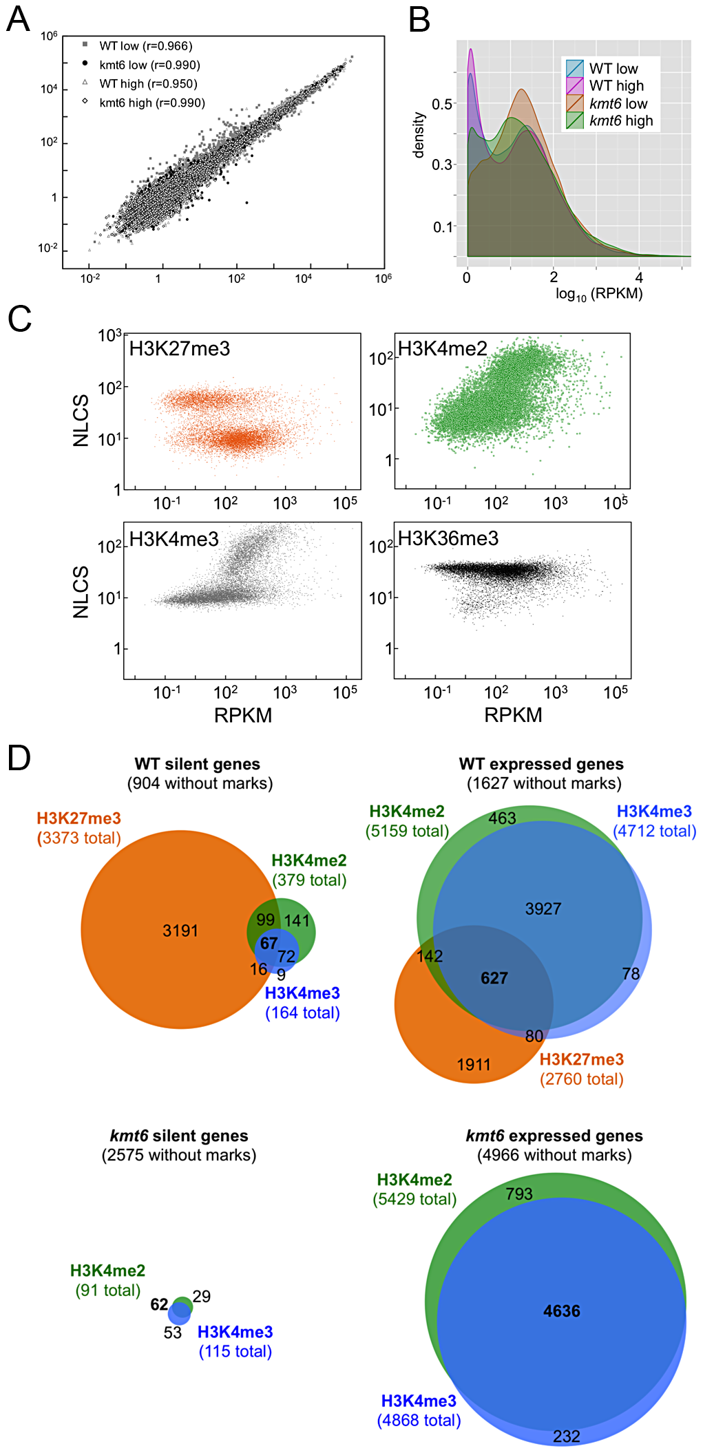 Global transcriptional analysis and correlation with histone modifications.
