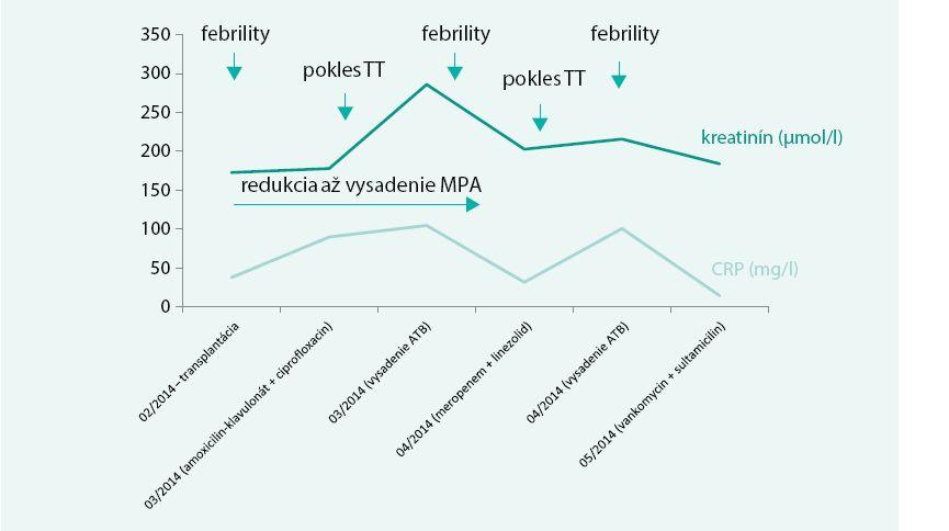 Dynamika v hodnotách sérového kreatinínu a C-reaktívneho proteínu (CRP) počas diagnostiky