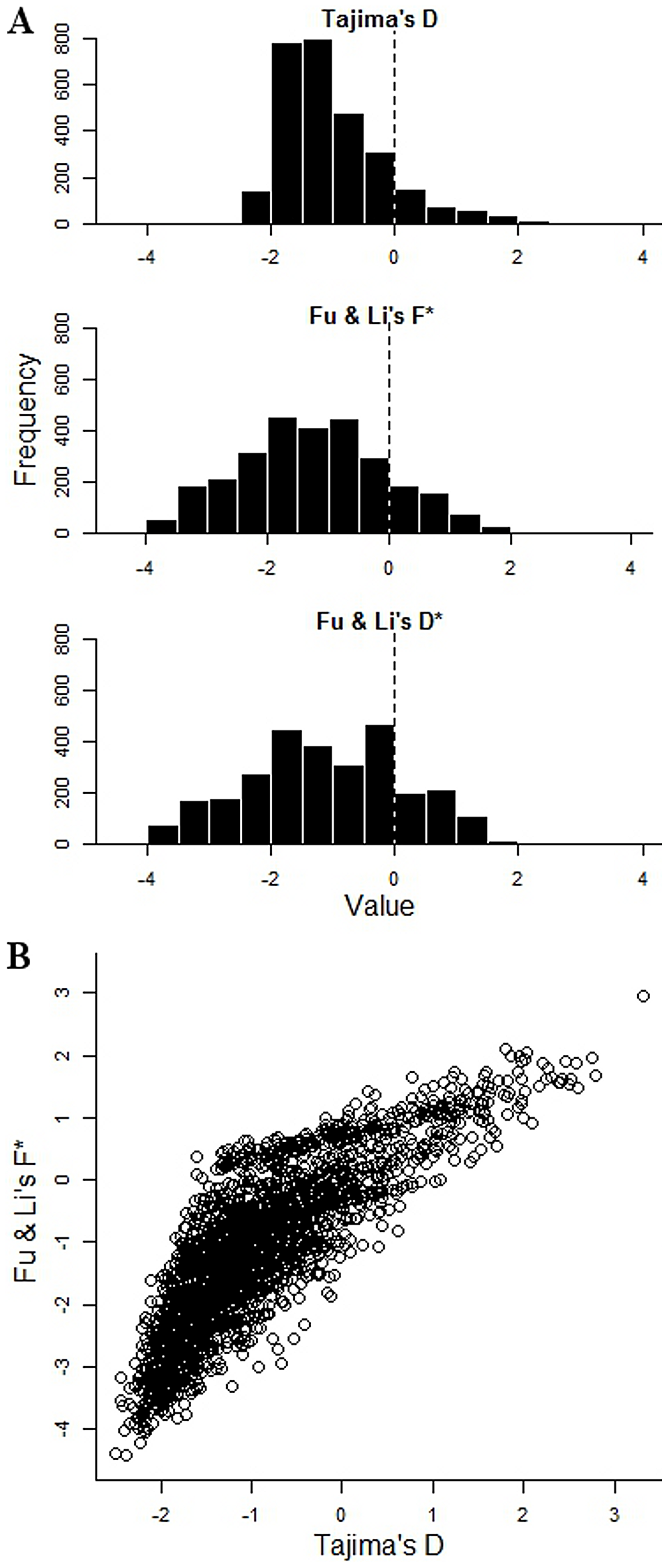 Tajima's and Fu &amp; Li's summary indices of nucleotide site frequency spectrum for each of 2,853 <i>P. falciparum</i> genes with 3 or more SNPs in the Gambian population.