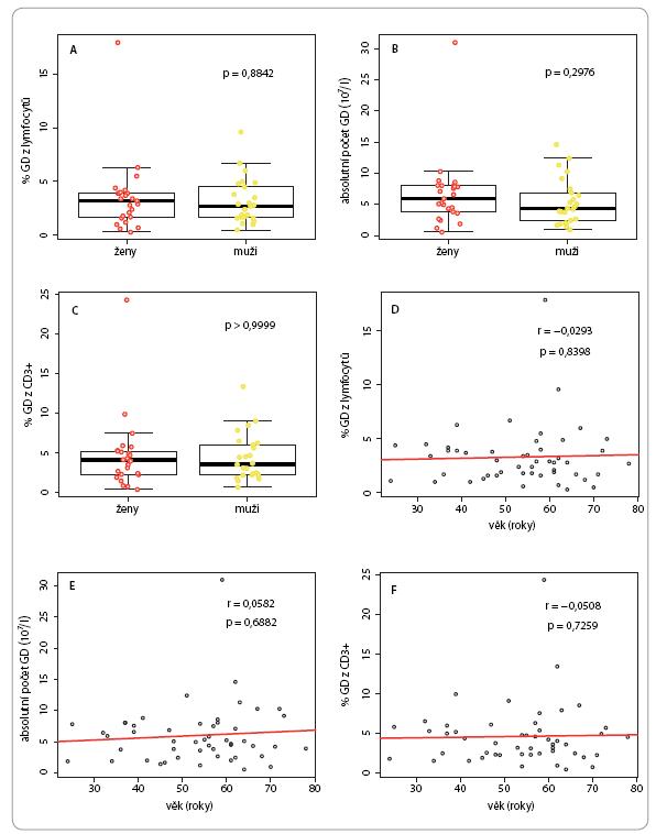 Kvantifikace γδ T lymfocytů (GD) ve vzorcích periferní krve mužů a žen v referenční populaci.