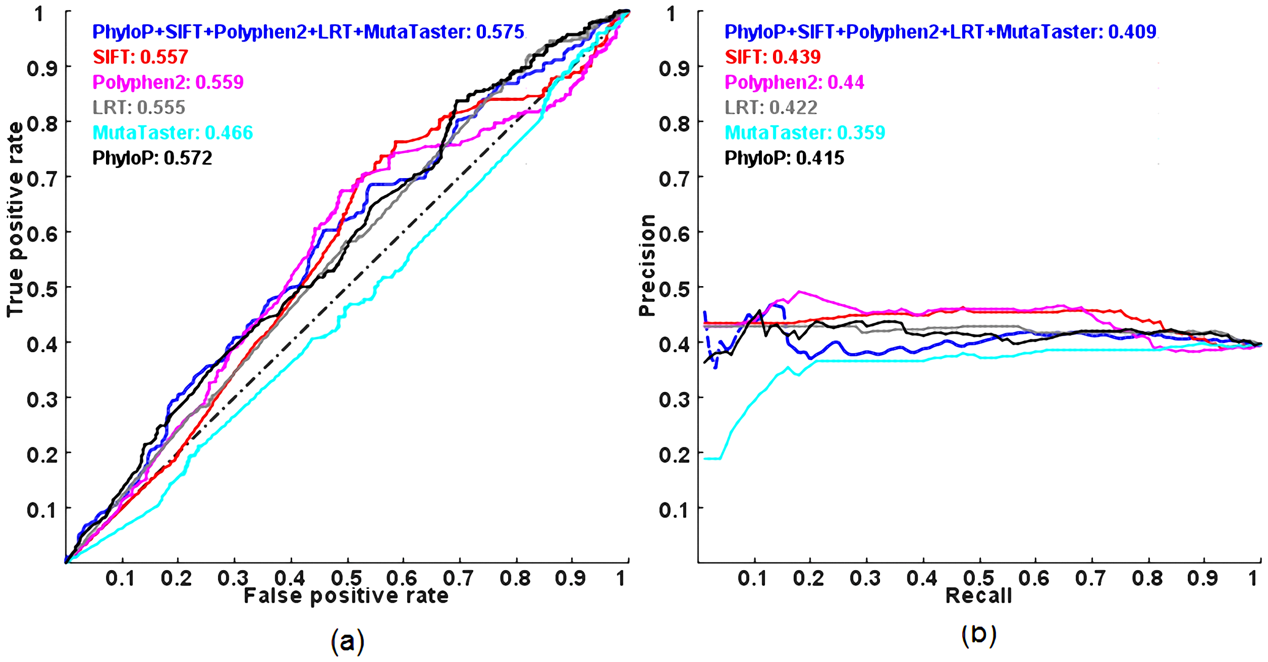 ROC and PR curves of prediction methods evaluated on the DomRec dataset using a 3-fold cross-validation.