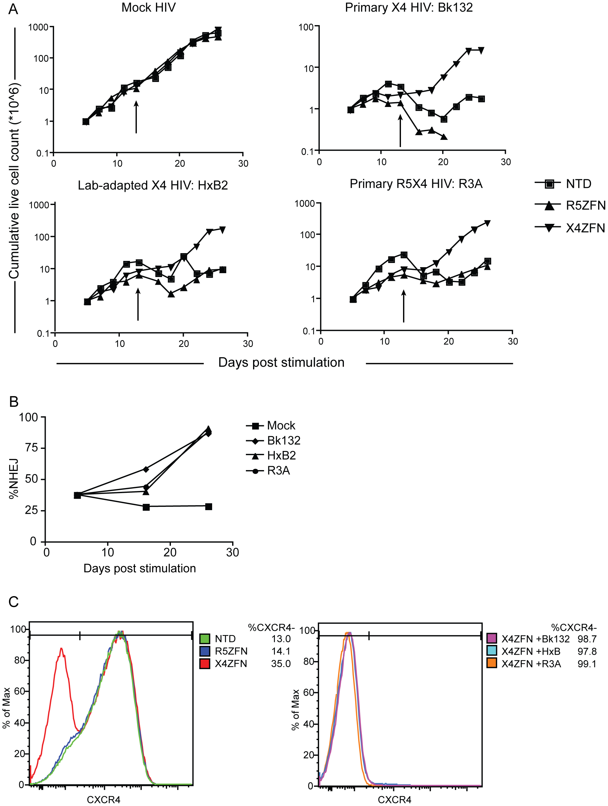 Treatment of human CD4+ T cells with X4-ZFNs confers protection to HIV-1 challenge <i>in vitro</i>.