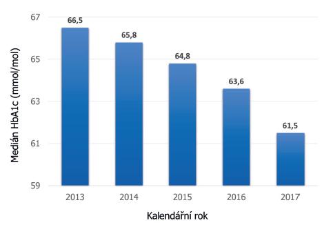 Vývoj střední hodnoty HbA1c jako markeru kompenzace diabetu v ČR za posledních pět let. Vidíme trvalý pokles HbA1c s největším skokem v roce 2017, kdy došlo ke schválení úhrady technologie CGM ze zdravotního pojištění (údaje národního registru ČENDA).