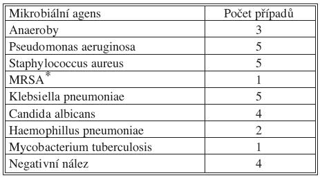 Mikrobiální nálezy u pacientů s empyémem hrudníku po vytvoření otevřeného pleurálního okénka, vzorky odebrané při operaci Tab. 2. Microorganisms isolated from patients undergoing open pleural window, samples were taken during the surgical procedure