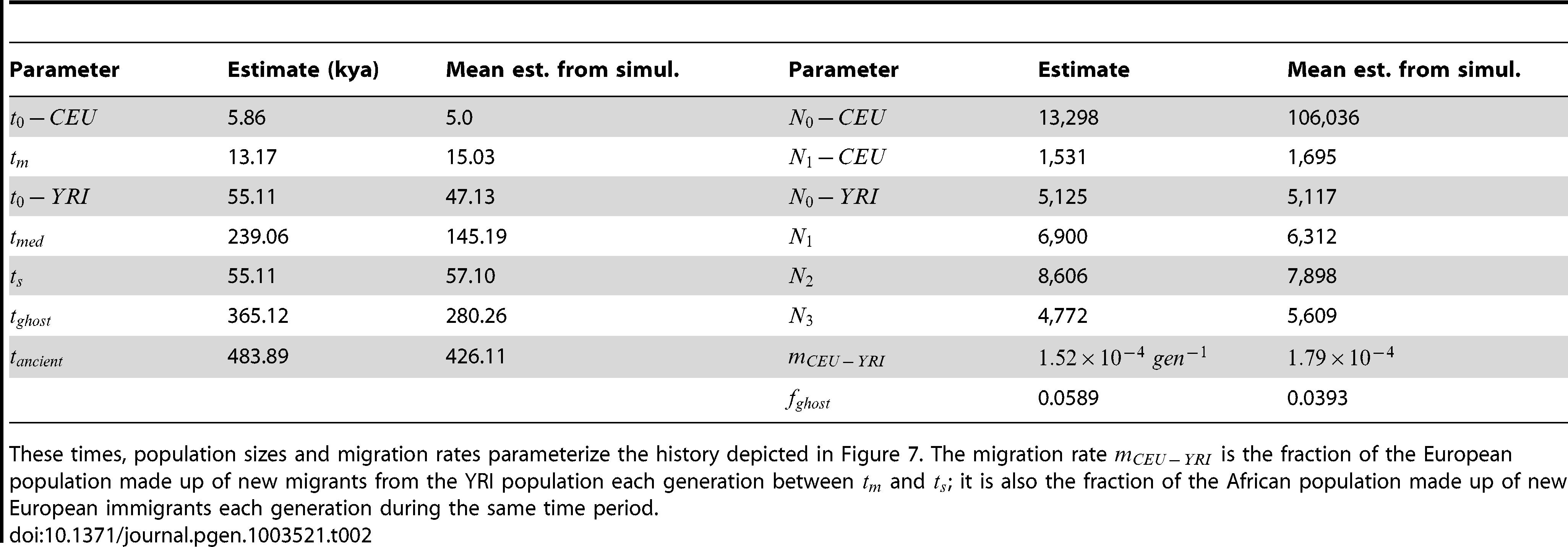 Demographic parameters estimated from trio data.