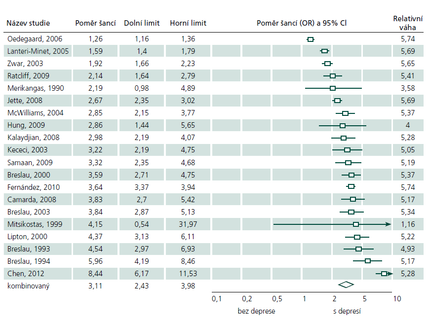 Komorbidita migrény a deprese: hodnoty podílů šancí (OR) a lesní graf.