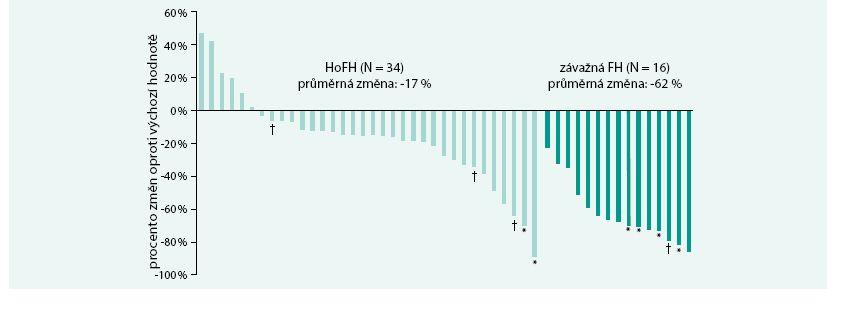 Individuální změna LDL-cholesterolemie při léčbě evolokumabem a LA.