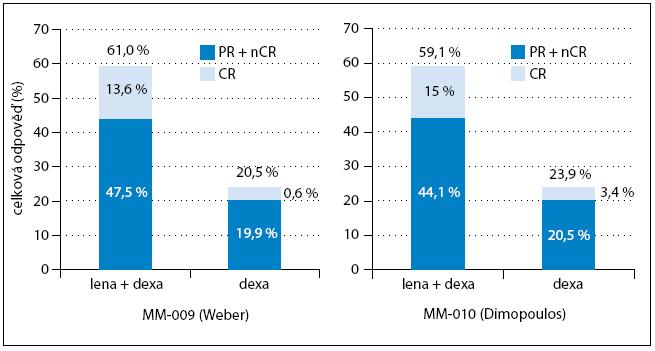Odpověď na léčbu ve studii MM-009 a MM-010. PR – partial remission, CR – complete remission, nCR – near complete remission, lena – lenalidomide, dexa – dexametazon.