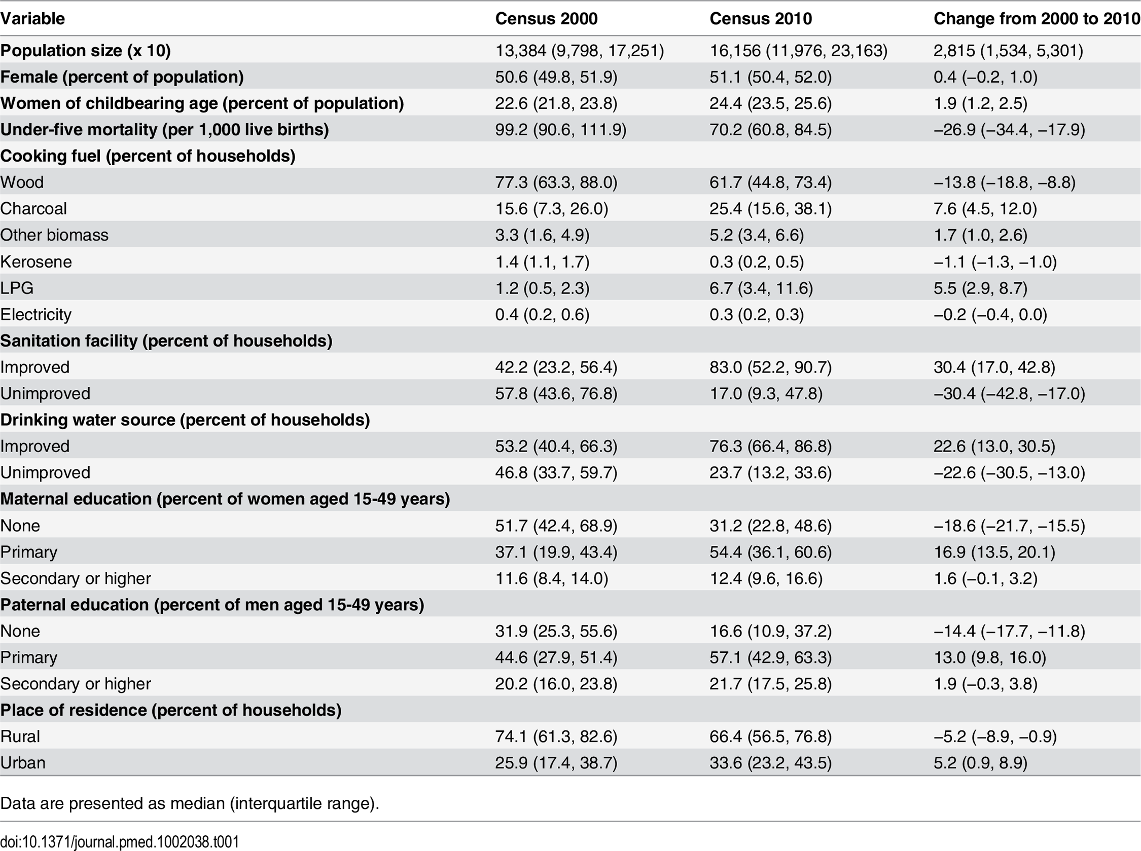 Summary statistics of district population and under-five mortality and its social and environmental risk factors.