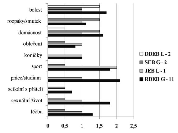 DLQI jednotlivých otázek podle typu EB (DLQI - dermatologický index kvality života, RDEB – recesivní dystrofická EB, DDEB – dominantní dystrofická EB, JEB – junkční EB, SEB – simplexní EB, L – lokalizovaná forma, G – generalizovaná forma)