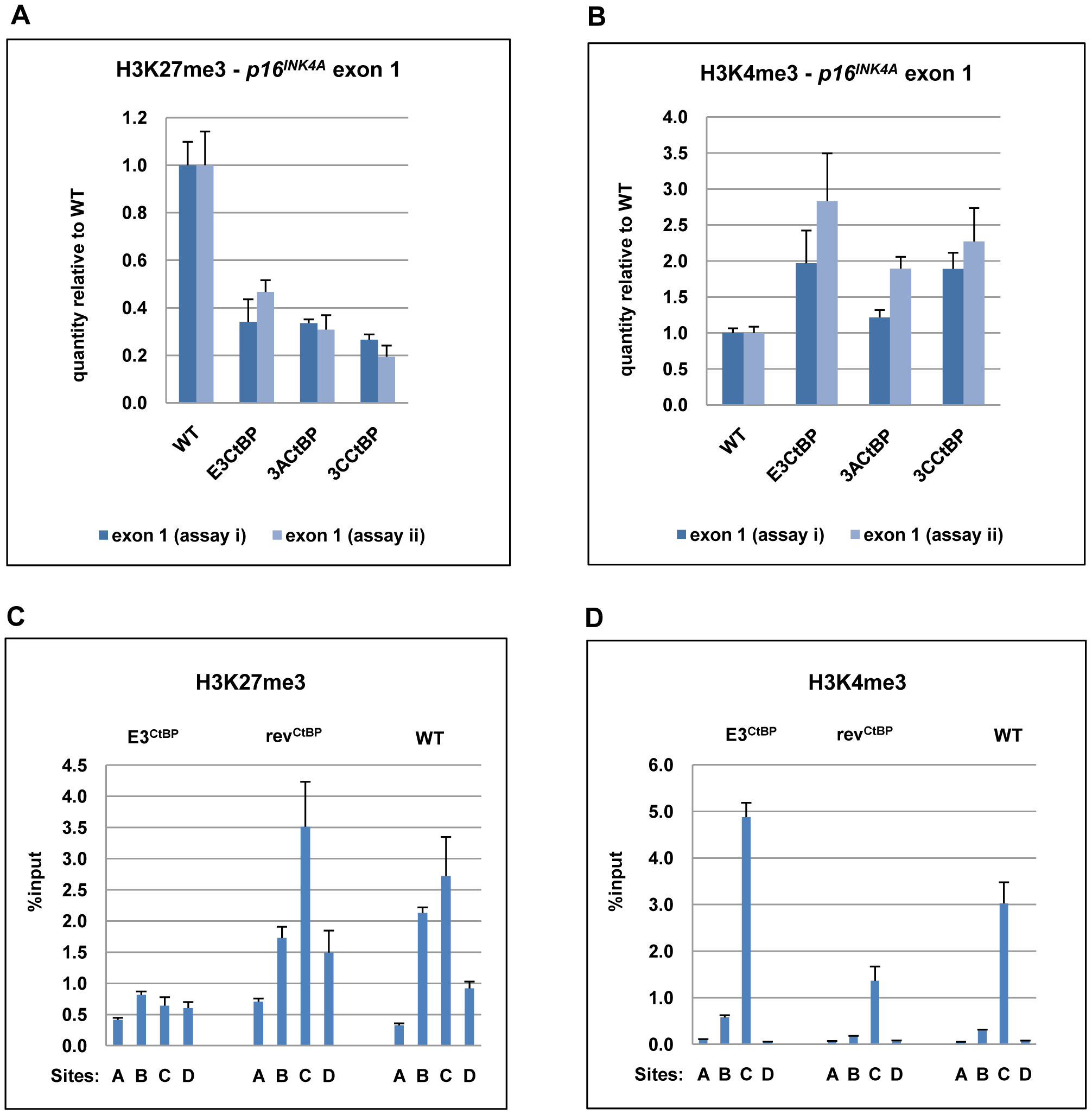 The interaction of EBNA3A and EBNA3C with CtBP is necessary for the chromatin remodelling associated with the repression of <i>p16<sup>INK4A</sup>.</i>