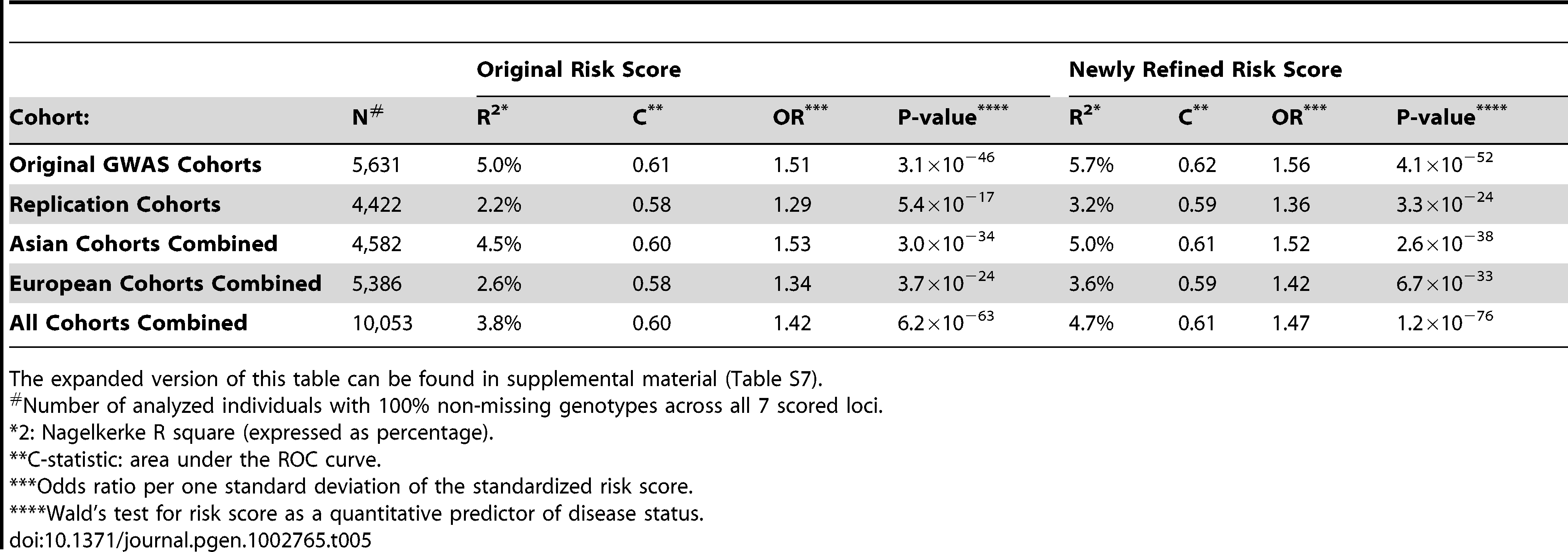 The comparison of the original and the newly refined IgAN risk score.