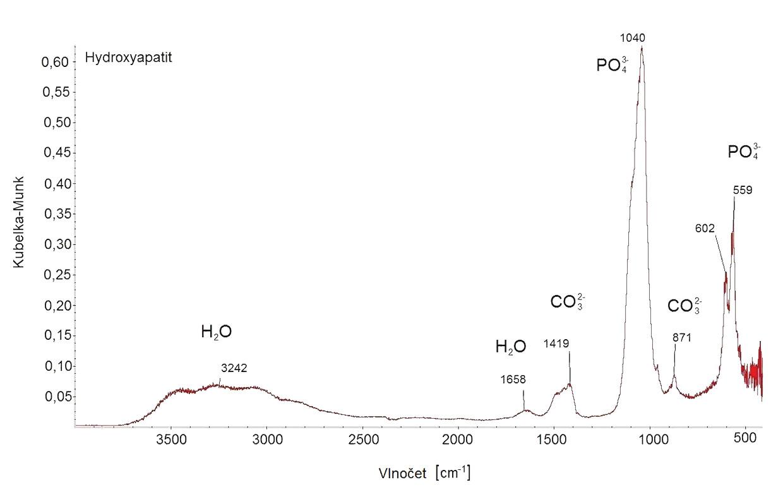 FT-IR spektrum hydroxyapatitu.