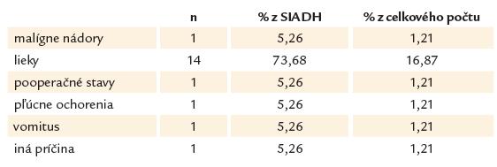 Najčastejšie príčiny euvolemickej hyponatriémie (SIADH).