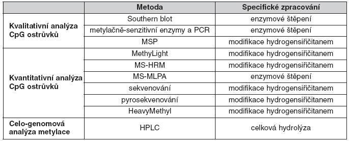 Nejčastěji používané genově-specifické DNA metylační techniky