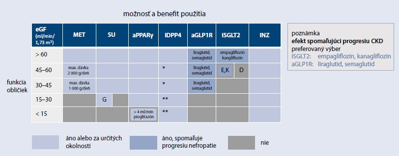 Schéma 3b | Klinické kategórie pre výber vhodnej farmakologickej liečby DM2T v zmysle EBM dôkazov (limitácia podľa eGF/redukcia progresie nefropatie)