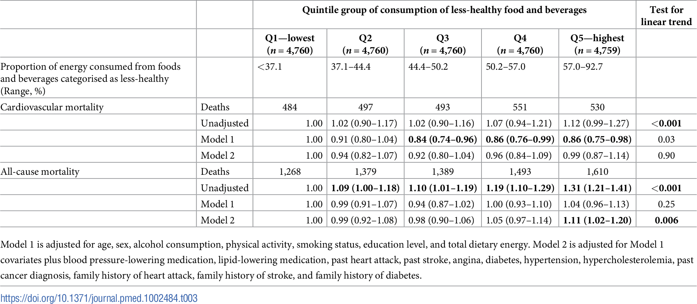 Hazard ratios for cardiovascular and all-cause mortality by quintile group of proportional less-healthy food consumption in the European Prospective Investigation of Cancer (EPIC)-Norfolk (<i>n</i> = 24,880).